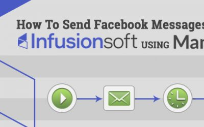 How To Send Facebook Messages Through Infusionsoft Using ManyChat Messenger Bots